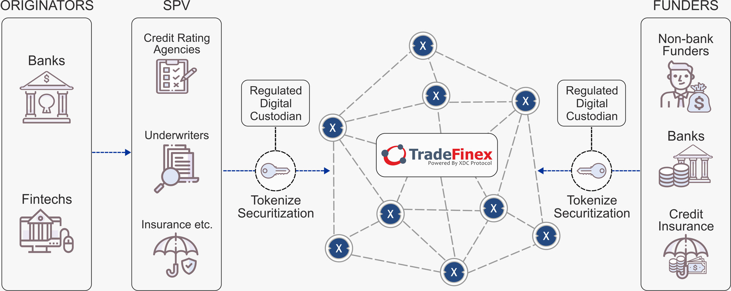 Trade Finance Distribution Blockchain Network Diagram